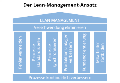 Lean Management Ansatz