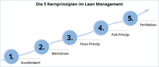Lean Management Prinzipien