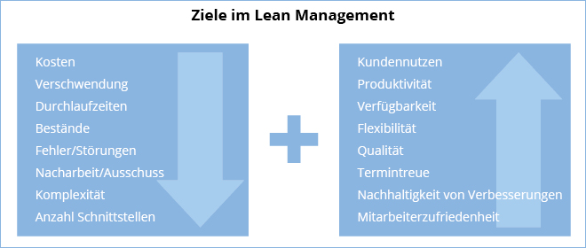 Lean Management Ziele